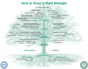Plant Biology Careers