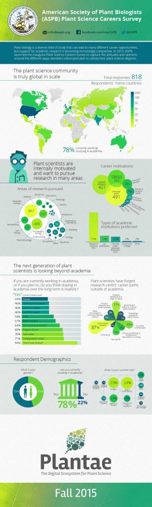 ASPB Career Survey Infographic