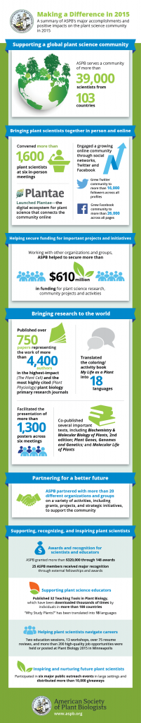 Infographic-aspb-making-a-difference-2015