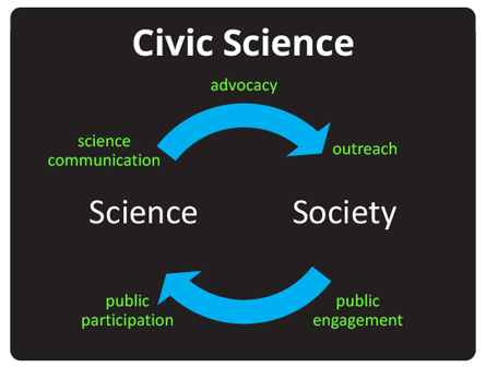 Civic Science graphic